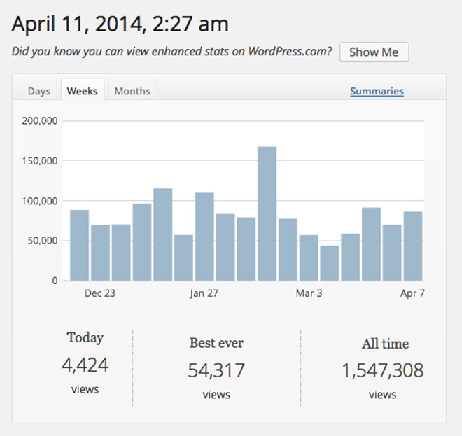IHRB story stats at 11 April 2014